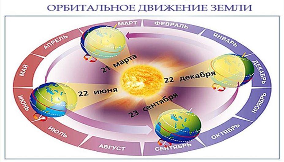 Среднегодовая температура на экваторе
